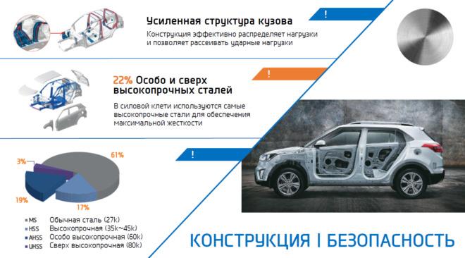 Инфографика о кузове