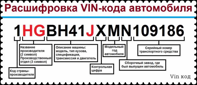 фото Расшифровка VIN кода